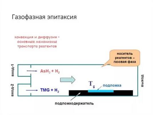 Основные принципы газофазной эпитаксии