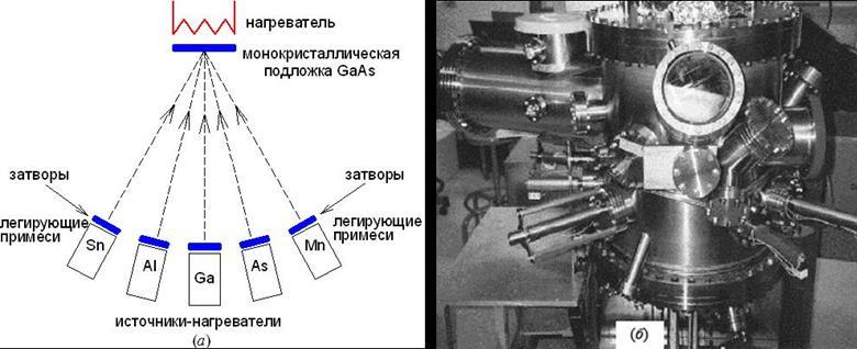 Схема легирования при молекулярно-лучевой эпитаксии