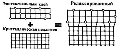 Схема релаксационного наращивания эпитаксиальных плёнок