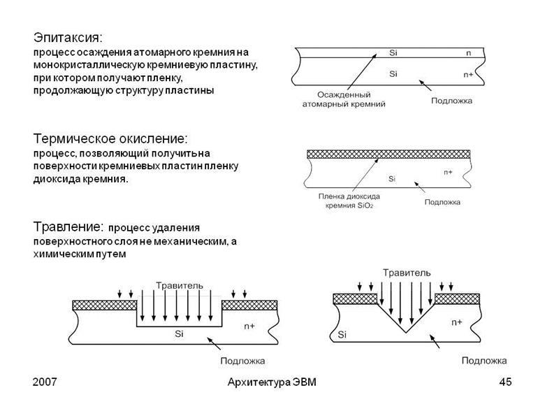Основные технологические методики, применяемые во время эпитаксиального наращивания на кремнии