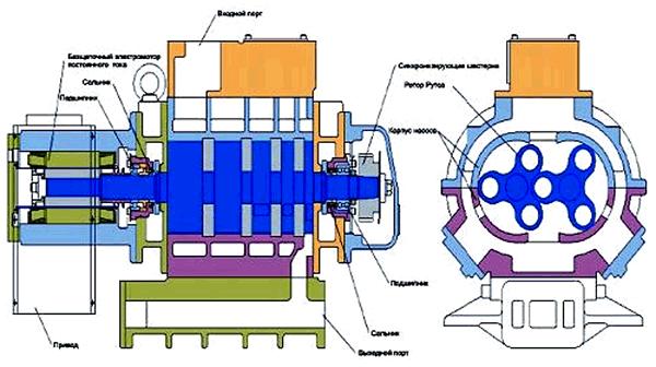Конструктивные особенности сухого форвакуумного насоса