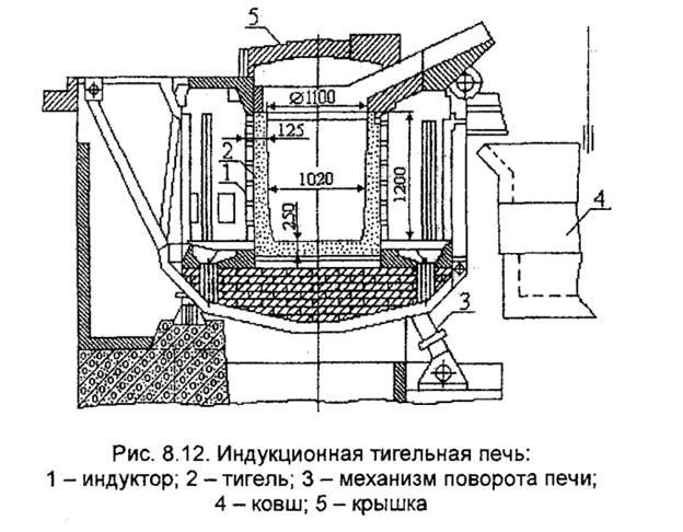 Локализация функционирующих комплектующих внутри тигельной индукционной печи.