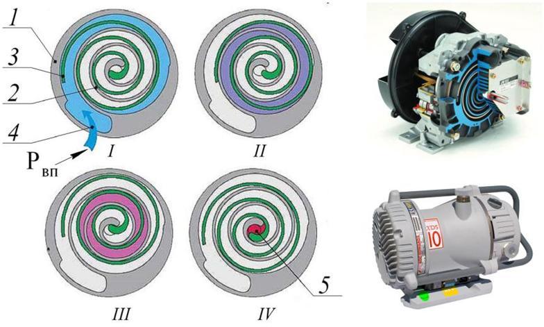 Принцип работы спирального насоса