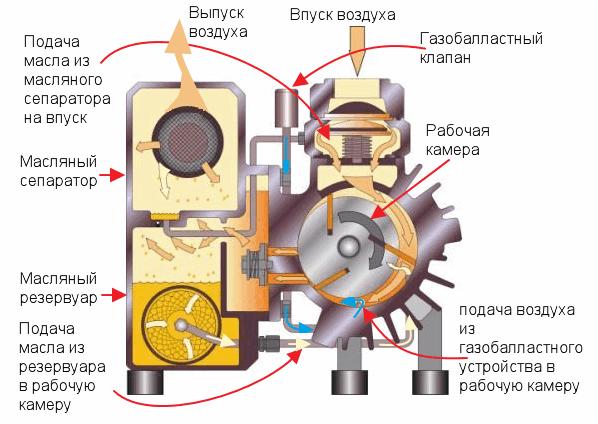 Принцип работы вакуумного насоса