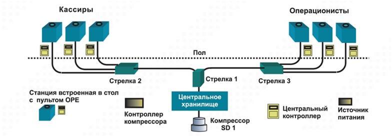 Принцип работы пневматической почты