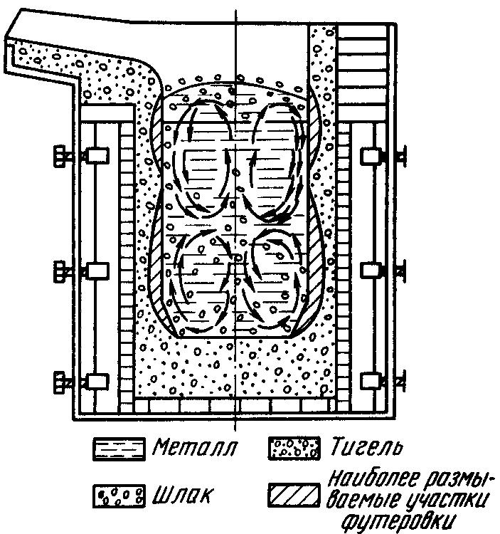 Схема работы индукционной печи